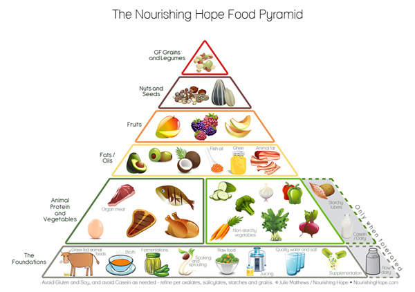 nh_foodpyramid_inf
